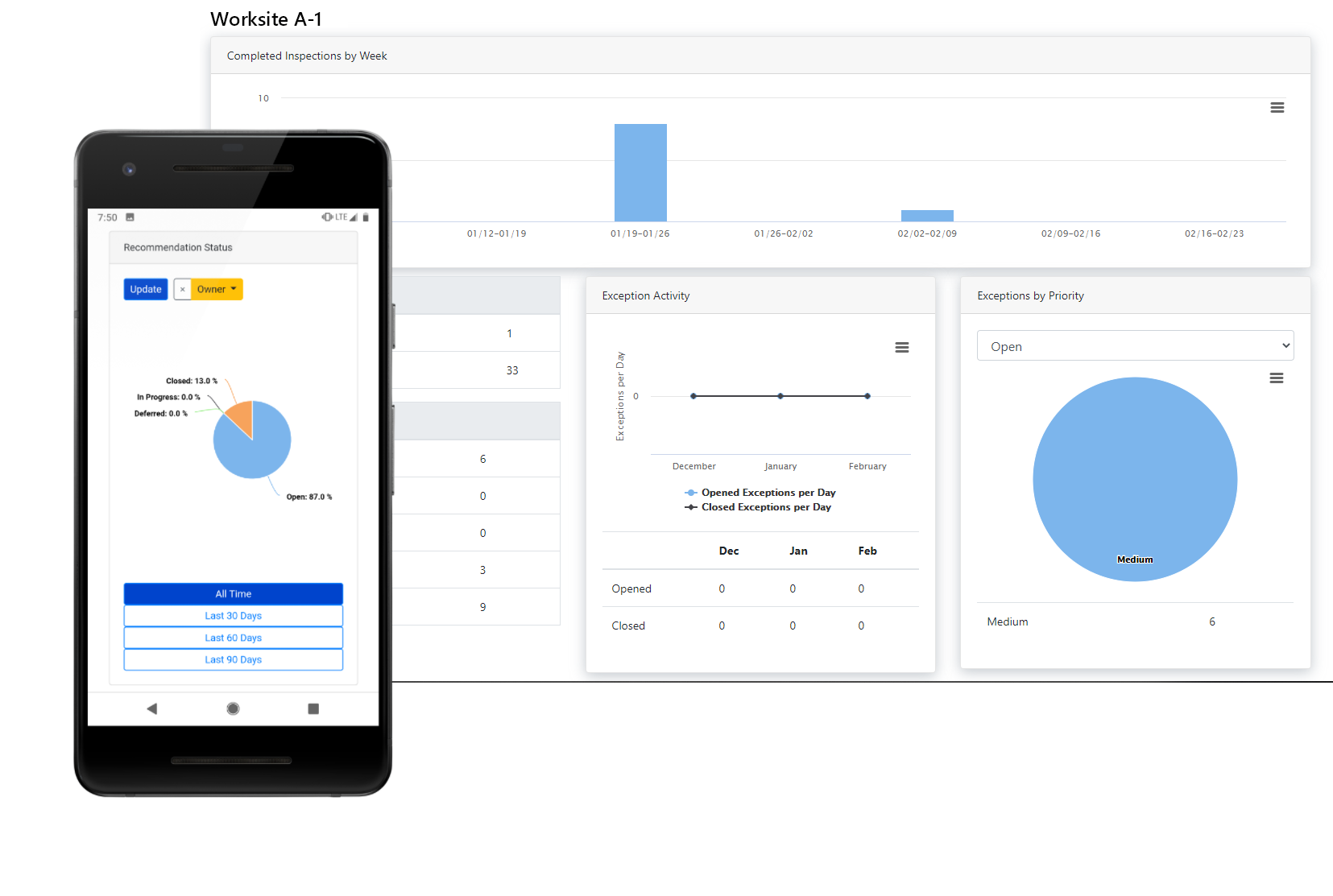 Capture data and supercharge your compliance efforts with our safety management software platform